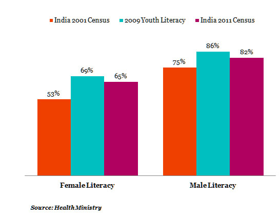female-Literacy-india